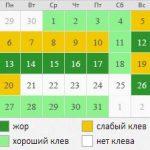 Календарь рыболова на октябрь 2014
