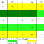 Календарь рыбака на июль 2015