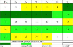 Рыболовный календарь июль 2015