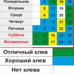 Календарь рыбака на июль 2016