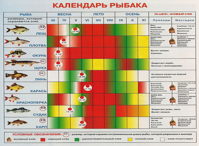 лунный календарь краснодарский край рыбака